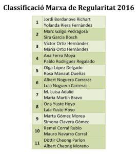 Llista classificació (10 primers)_cr